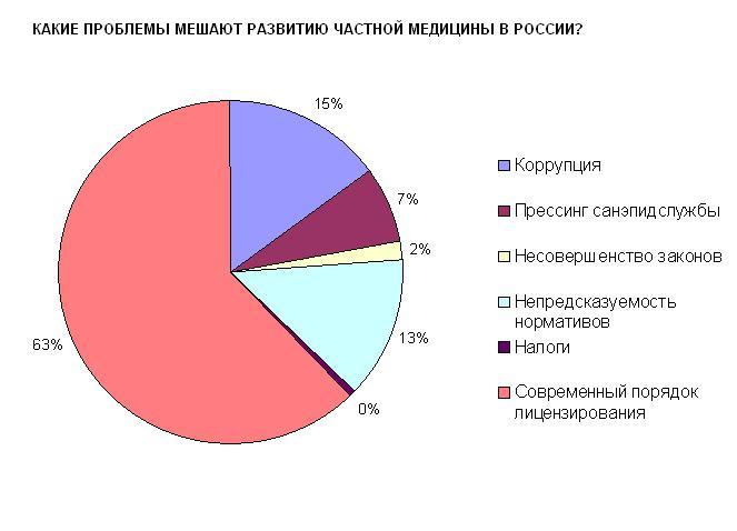 какие проблемы мешают развитию частной медицины в России