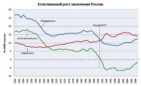 демографические показатели России (рождаемость, смертность, естественный прирост) с 1950 по 2008 годы